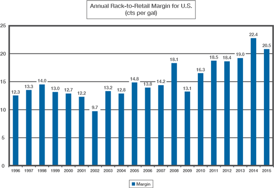 Annual Rack-to-Retail Margin for U.S.