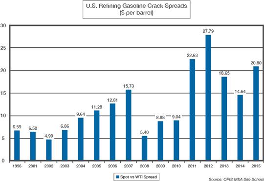 US Refining Crack Spreads