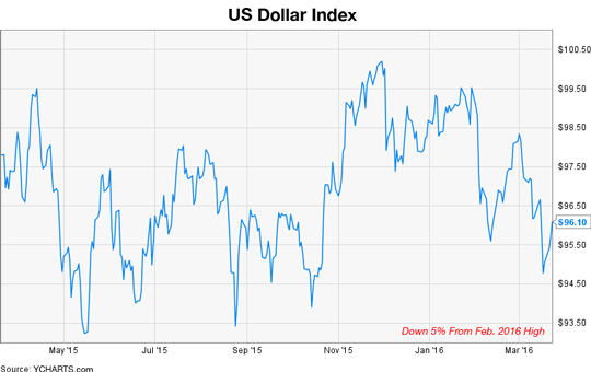 U.S. Dollars Index